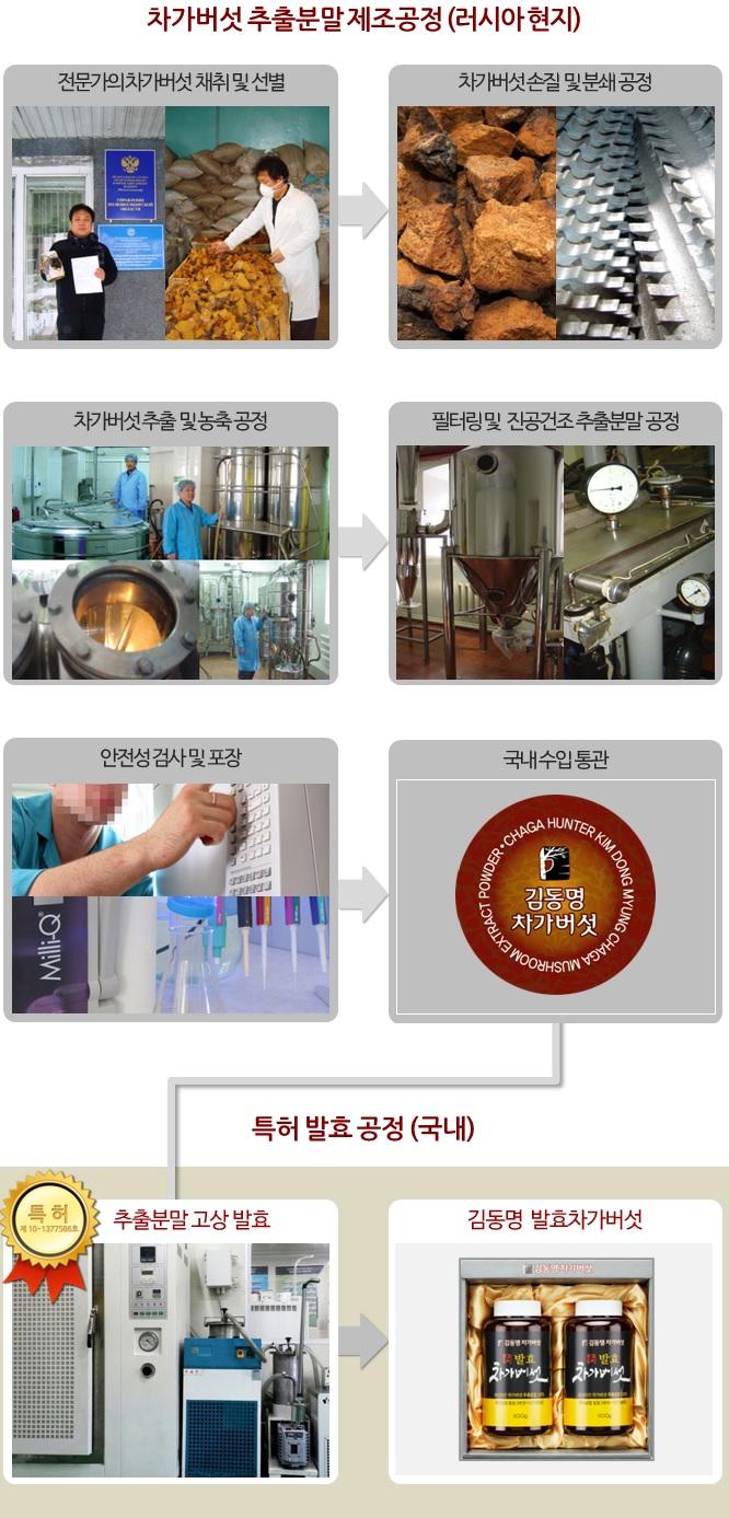 김동명 발효차가버섯 제조공정